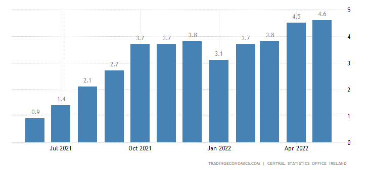Ireland Core Inflation Rate