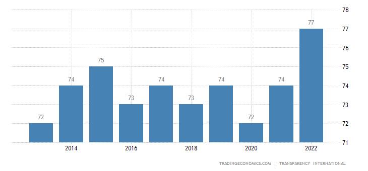 Ireland Corruption Index