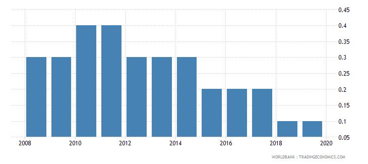 ireland cost of business start up procedures percent of gni per capita wb data