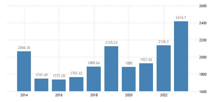 ireland crop output production value at basic price eurostat data