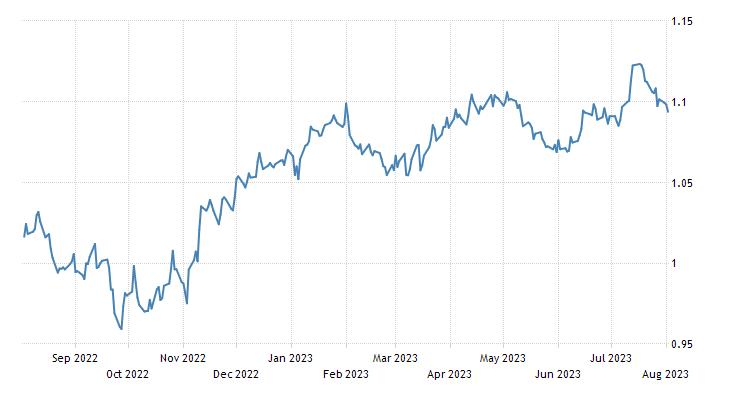 Euro Exchange Rate - EUR/USD - Ireland