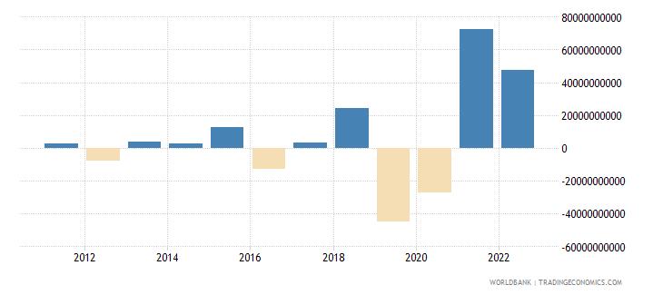 ireland current account balance bop us dollar wb data