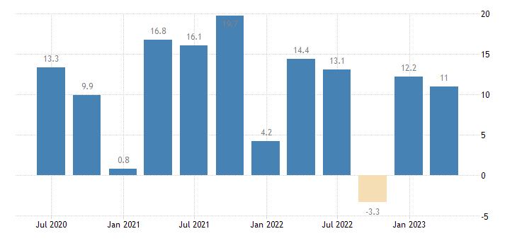 ireland current account balance eurostat data