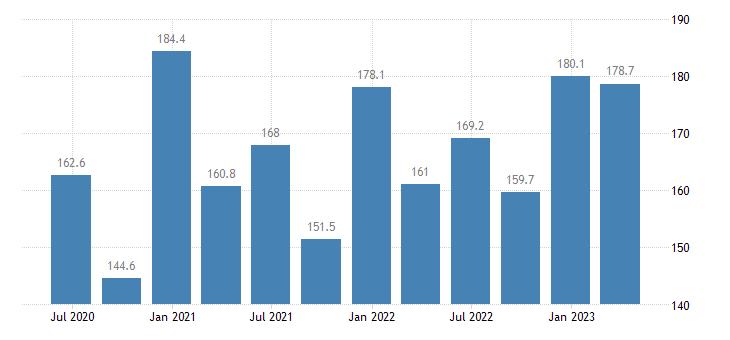 ireland current account credit eurostat data