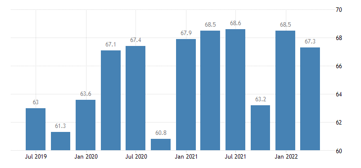 ireland current account credit on goods eurostat data