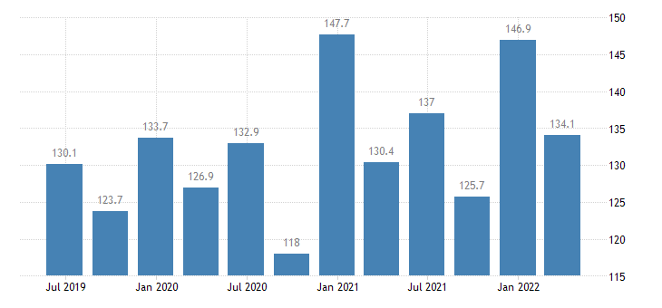 ireland current account credit on goods services eurostat data