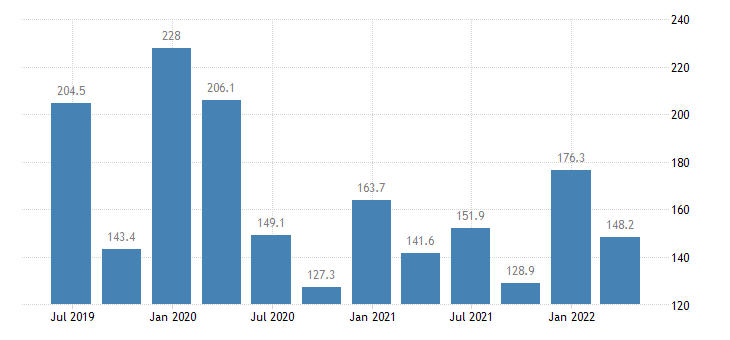 ireland current account debit eurostat data