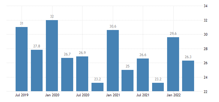 ireland current account debit on goods eurostat data