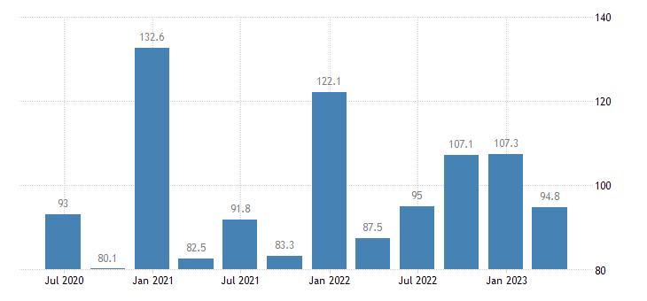 ireland current account debit on goods services eurostat data