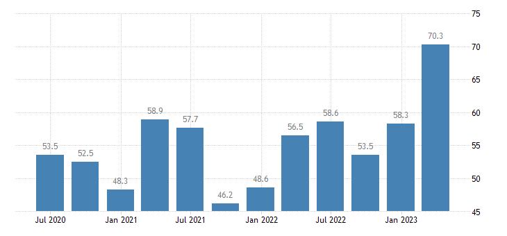 ireland current account debit on primary income eurostat data