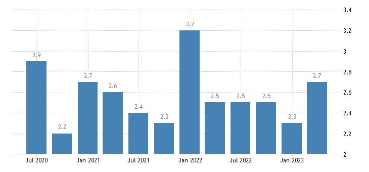 ireland current account debit on secondary income eurostat data