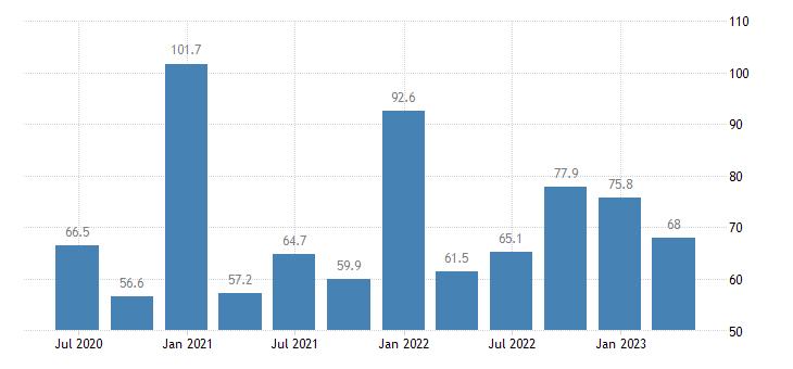 ireland current account debit on services eurostat data
