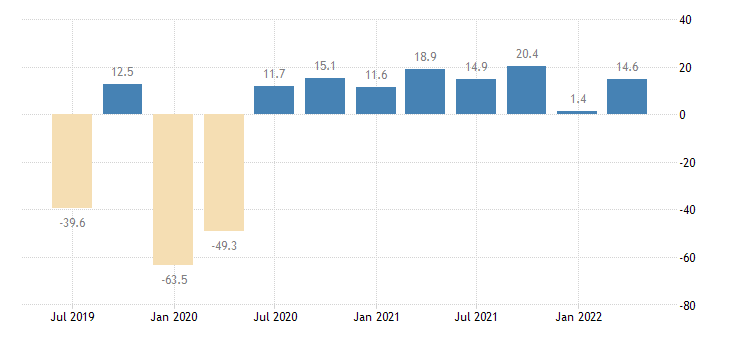 ireland current account net balance eurostat data