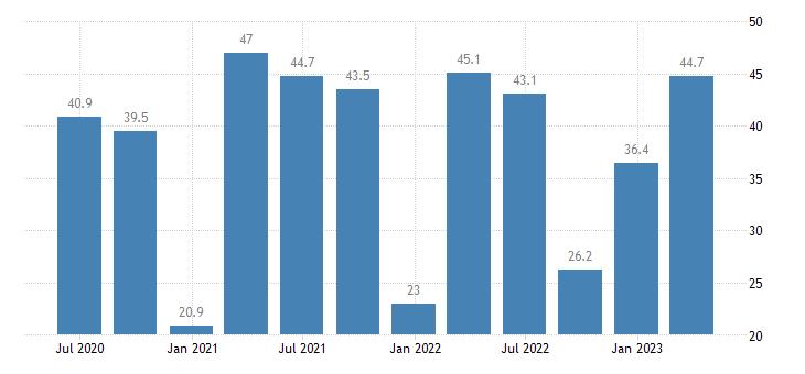 ireland current account net balance on goods services eurostat data
