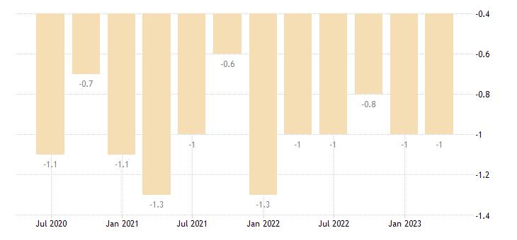 ireland current account net balance on secondary income eurostat data