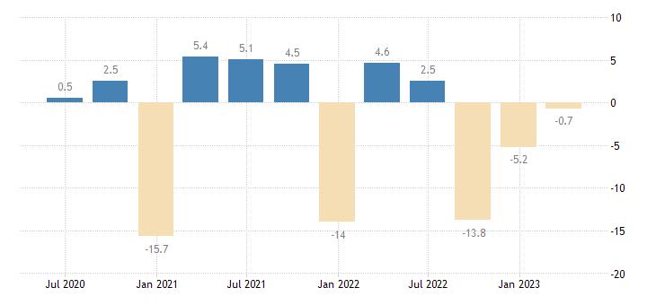 ireland current account net balance on services eurostat data