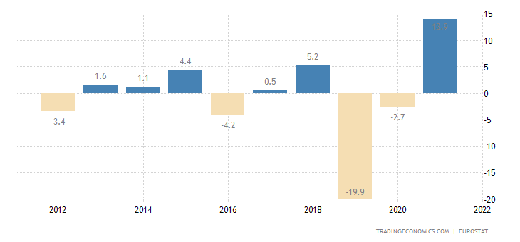 Ireland Current Account to GDP