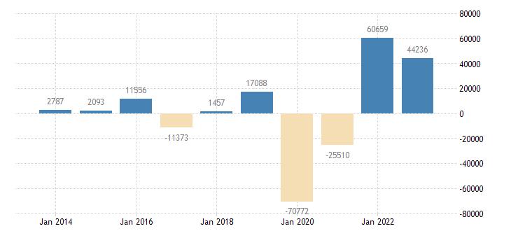 ireland current account transactions on balance eurostat data