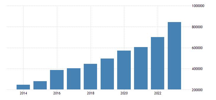 ireland current account transactions on credit eurostat data