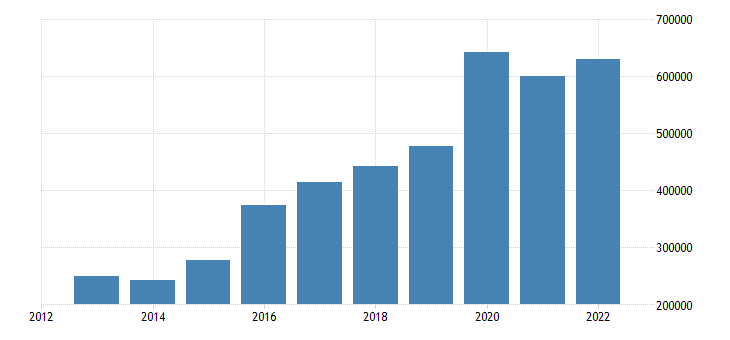 ireland current account transactions on debit eurostat data