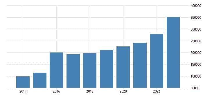 ireland current account transactions on goods credit eurostat data