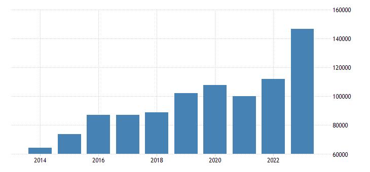 ireland current account transactions on goods debit eurostat data