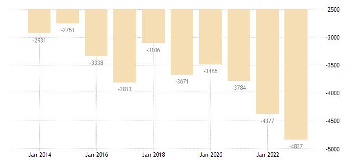 ireland current account transactions on secondary income balance eurostat data