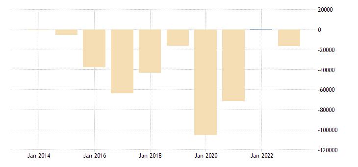 ireland current account transactions on services balance eurostat data