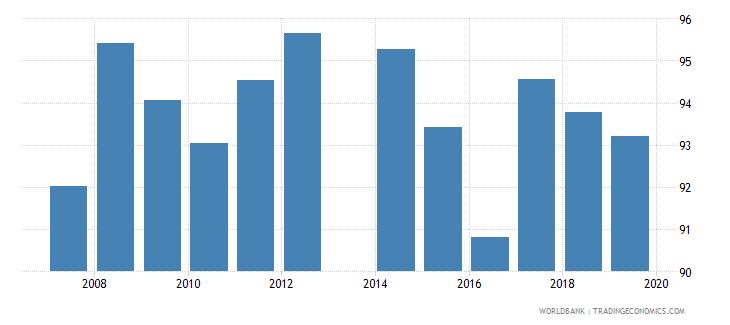 ireland current education expenditure secondary percent of total expenditure in secondary public institutions wb data