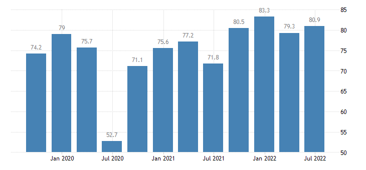 ireland current level of capacity utilization in manufacturing industry eurostat data