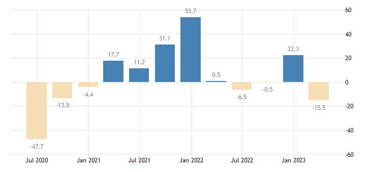 ireland direct investment abroad assets eurostat data