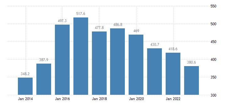 ireland direct investment in the reporting economy stocks eurostat data