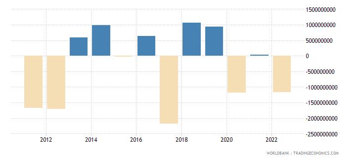 ireland discrepancy in expenditure estimate of gdp current lcu wb data