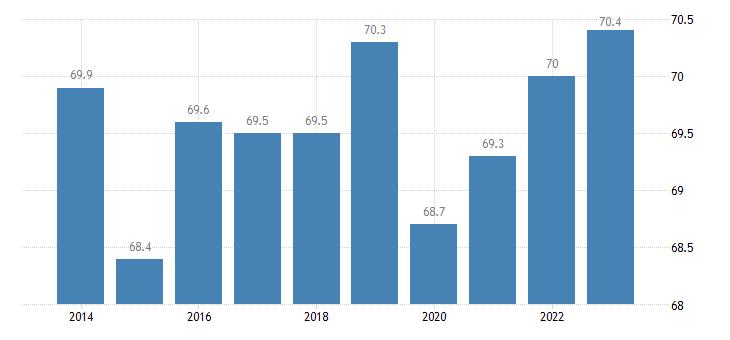 ireland distribution of population owner eurostat data