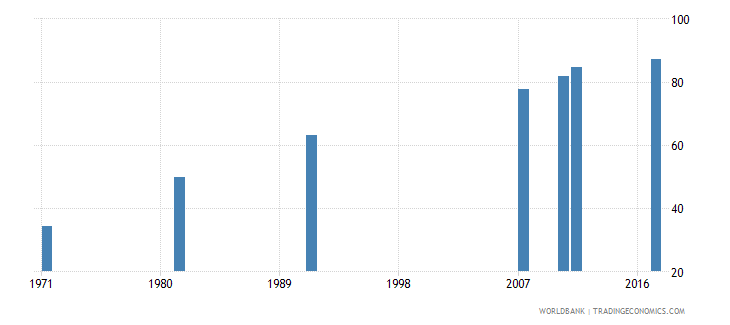 ireland educational attainment at least completed lower secondary population 25 female percent cumulative wb data
