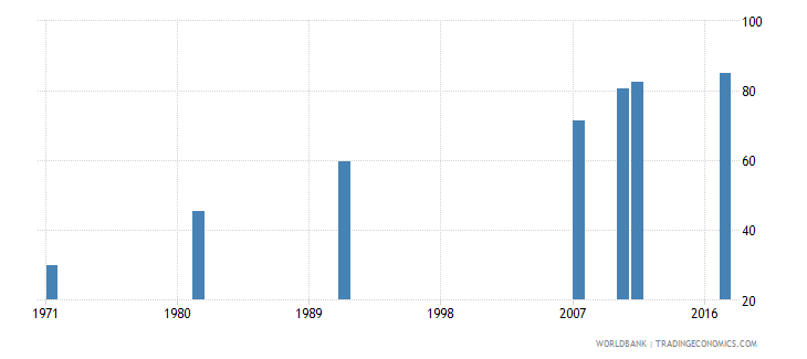 ireland educational attainment at least completed lower secondary population 25 male percent cumulative wb data