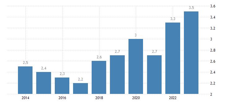 ireland employed persons having more than one job eurostat data