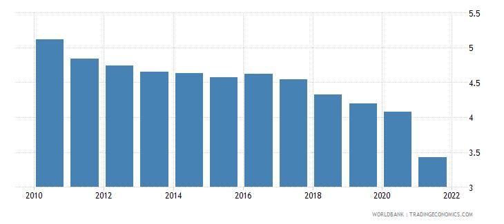 ireland employers total percent of employment wb data