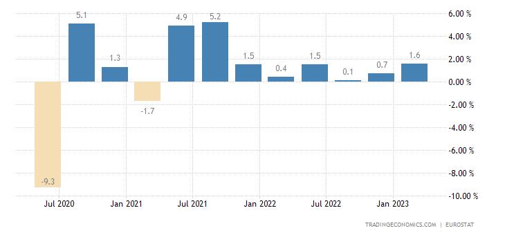 Ireland Employment Change