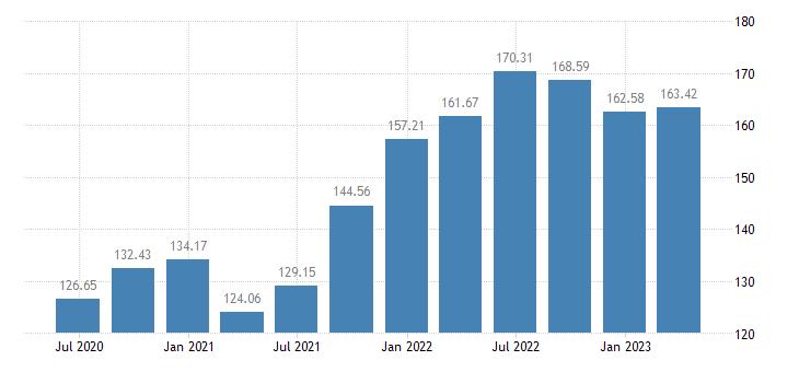 ireland employment construction eurostat data