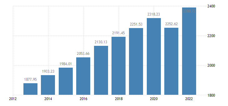 ireland employment domestic concept eurostat data