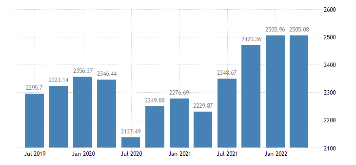 ireland employment domestic concept total employment domestic concept eurostat data