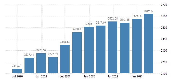 ireland employment eurostat data