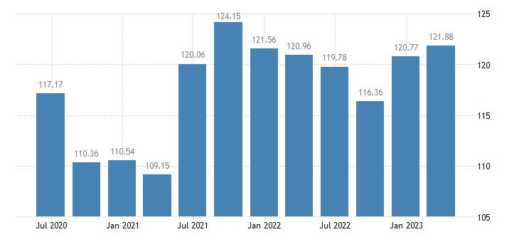 ireland employment financial insurance activities eurostat data
