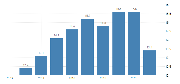 ireland employment in current job from 0 to 11 months eurostat data