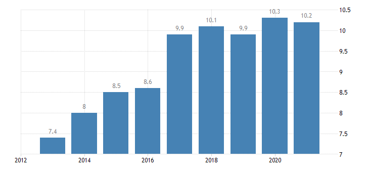 ireland employment in current job from 12 to 23 months eurostat data