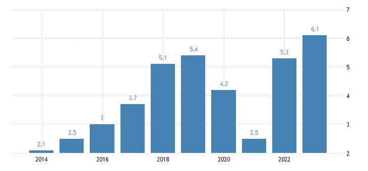 ireland employment in current job no response eurostat data