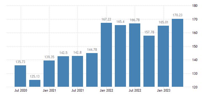 ireland employment information communication eurostat data