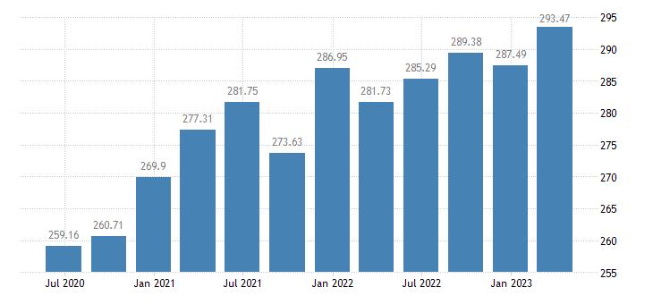 ireland employment manufacturing eurostat data