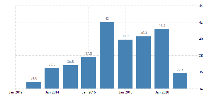 ireland employment rate from 15 to 24 years eurostat data